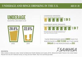 Underage Drinking infographic