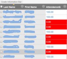 Attendance Outcome