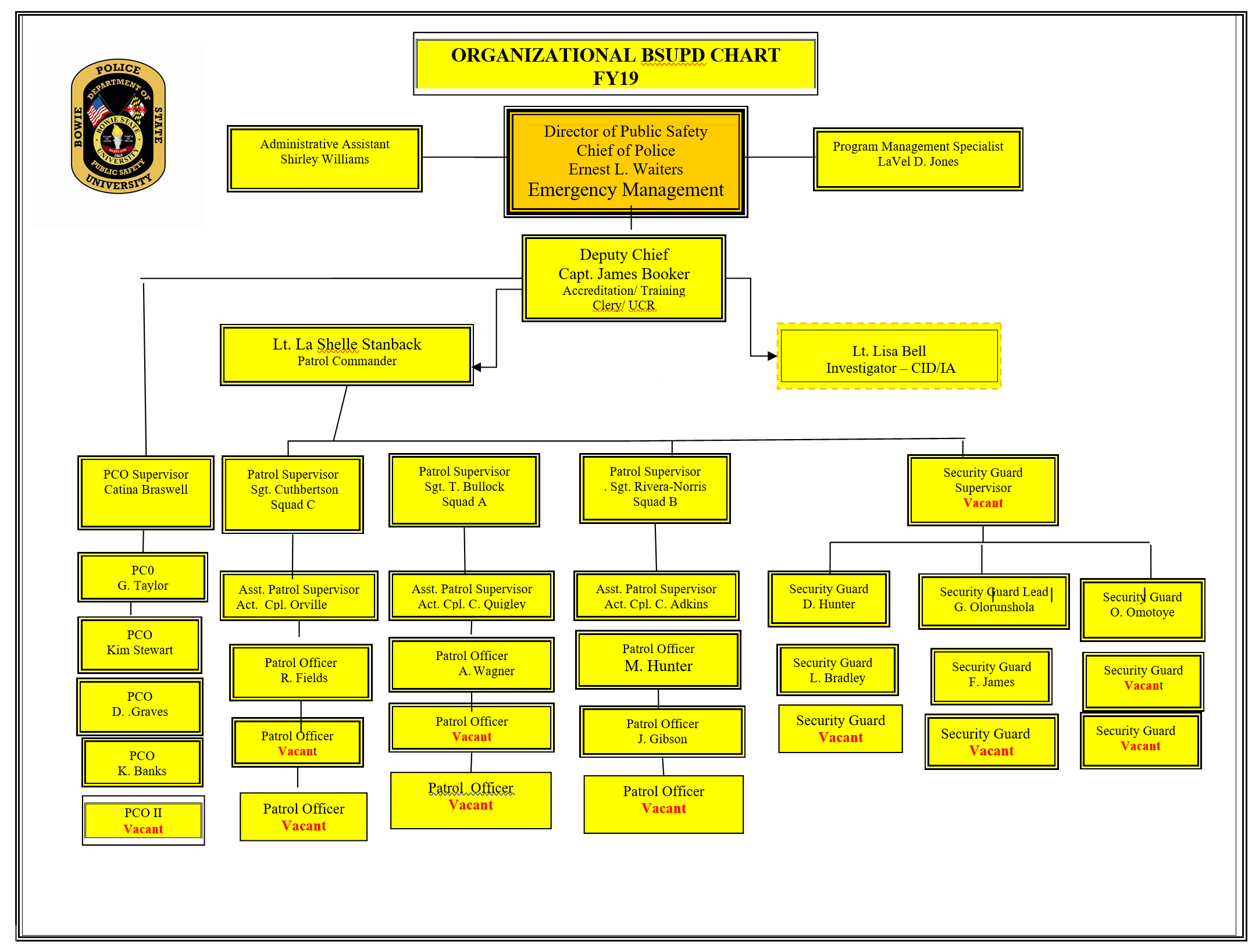 campus-safety-org-chart