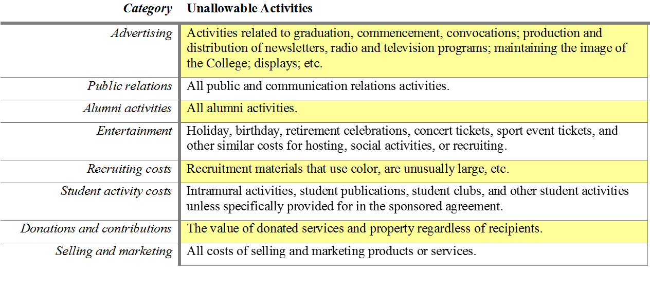 image of unallowable title III activities